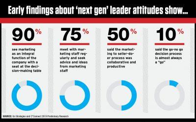 Next-Gen Industry CEO Views on Marketing