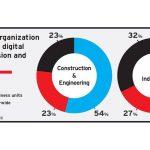Construction's Still Lagging in Tech Adoption
