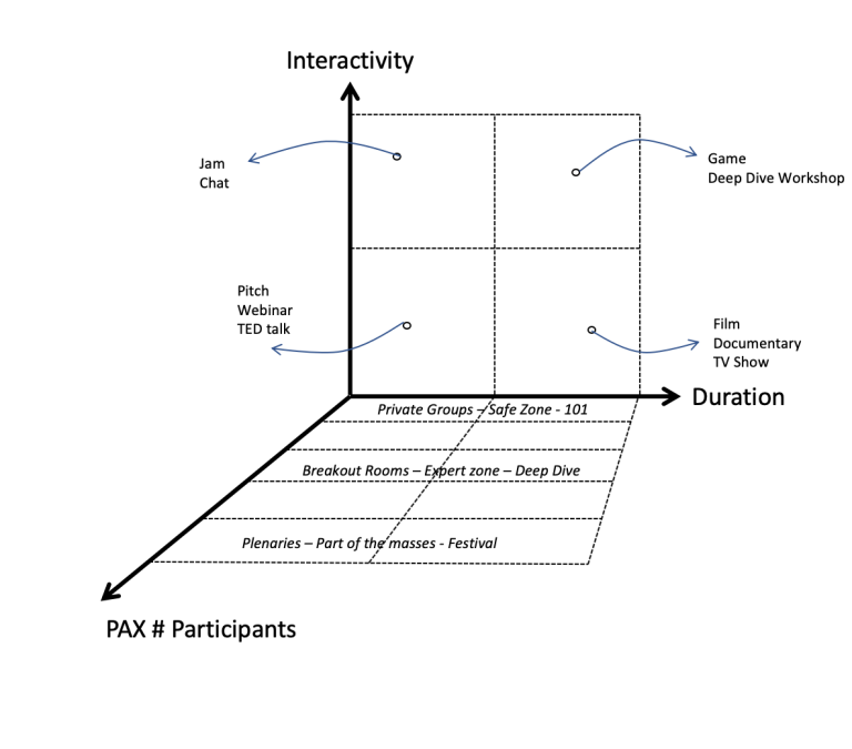 Virtual Meetings and Events: An Ambition Cube