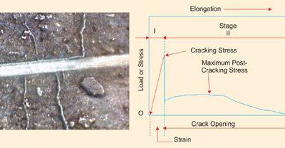 Polypropylene Fiber Reinforced Concrete