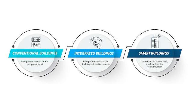 چگونه ساختمان های هوشمند با نگرانی های بهداشت و سلامت مقابله می کنند